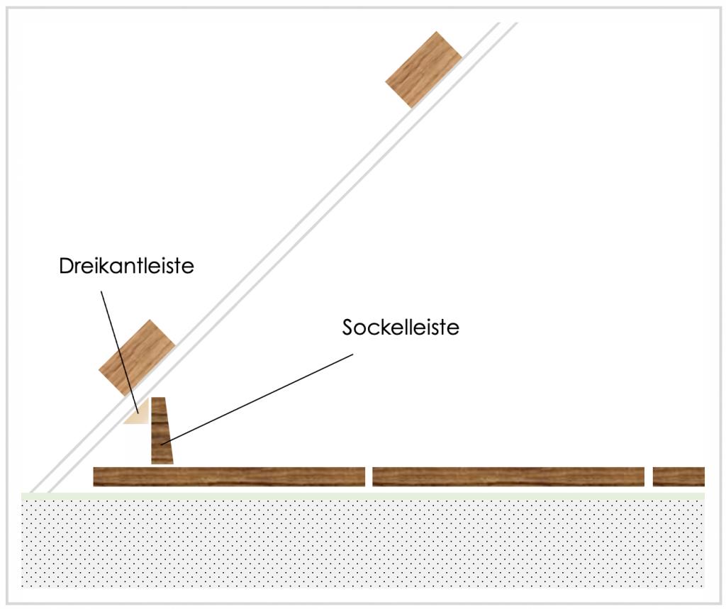 Skizze: Sockelleiste unter Dachschräge